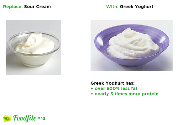 Sep 12,  · Plain yogurt, Greek yogurt, and Cultured sour cream are all fermented dairy products, differ in the type of lactic bacteria used for fermentation and in some processing steps.
